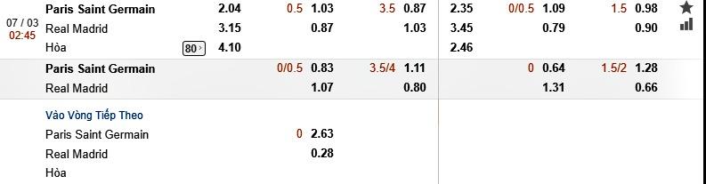 Tỷ lệ cá cược cúp C1 trận PSG vs Real Madrid