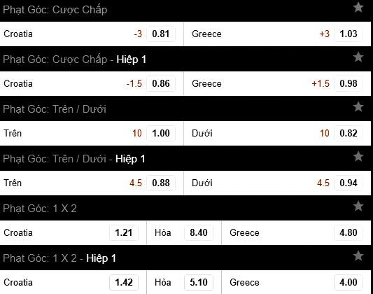 Tỷ lệ cá cược phạt góc trận Hy Lạp vs Croatia World Cup 2018 vòng Play-Off