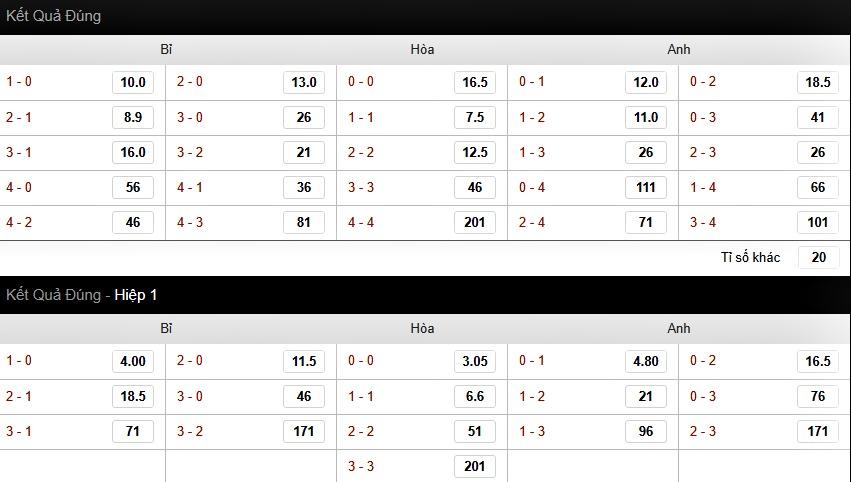 Bảng tỷ lệ cá cược tỷ số trận Anh vs Bỉ tại nhà cái 188bet Việt Nam
