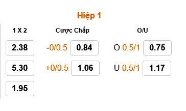 Tỷ lệ kèo & tài xỉu hiệp 1 trận Nga vs Tây Ban Nha